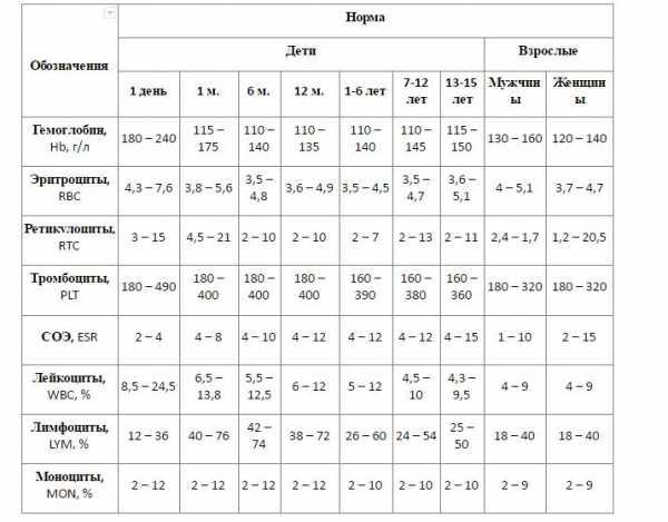 Что такое PLT в анализе крови: норма для детей и расшифровка результатов