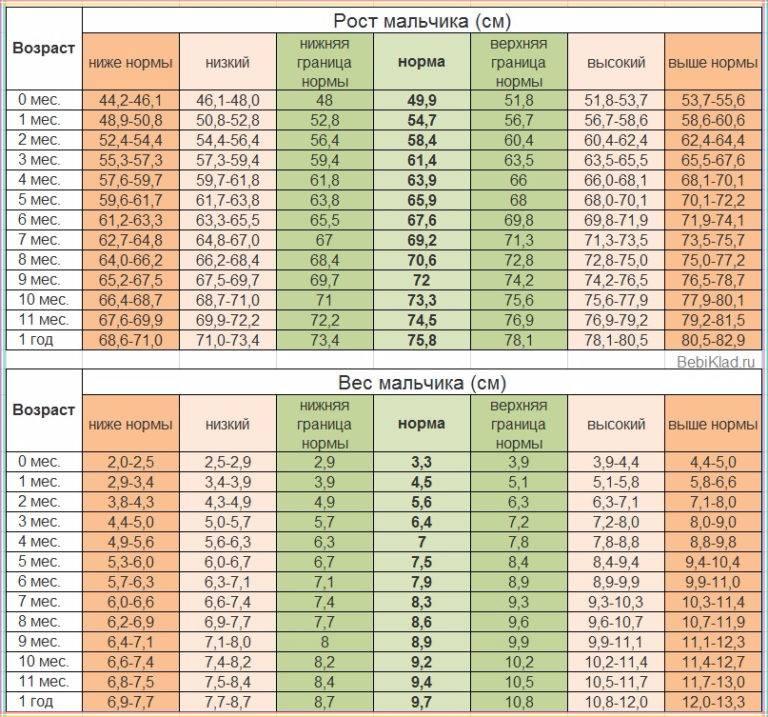 Калькулятор нормы веса и роста ребенка + таблица по воз