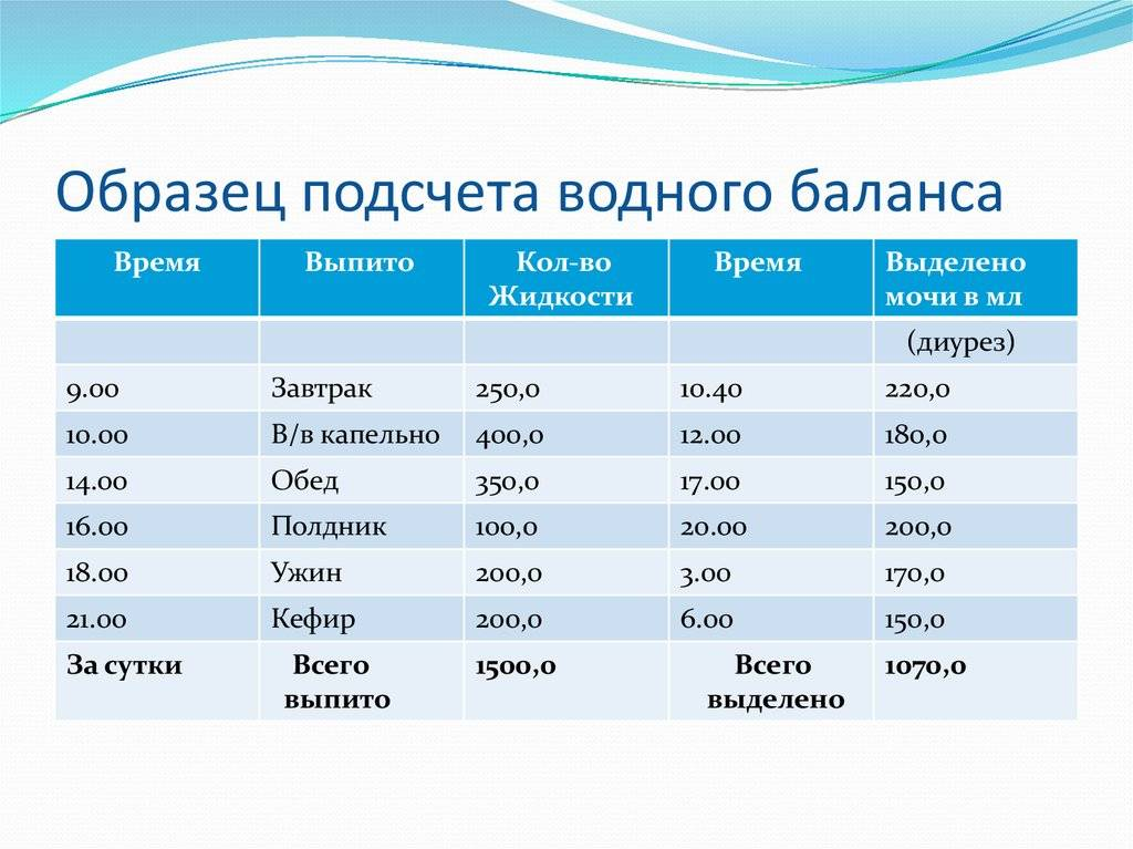 Суточный диурез при беременности: норма, таблица, пример расчета - детская клиническая больница г. улан-удэ