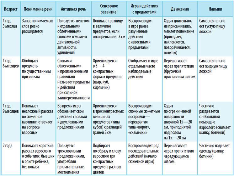 Обучение детей раннего возраста с психомоторной задержкой развития (зпр)
