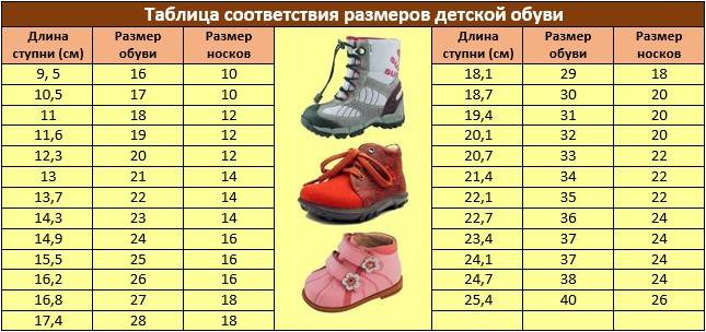Размер ноги ребенка по возрасту (таблица)