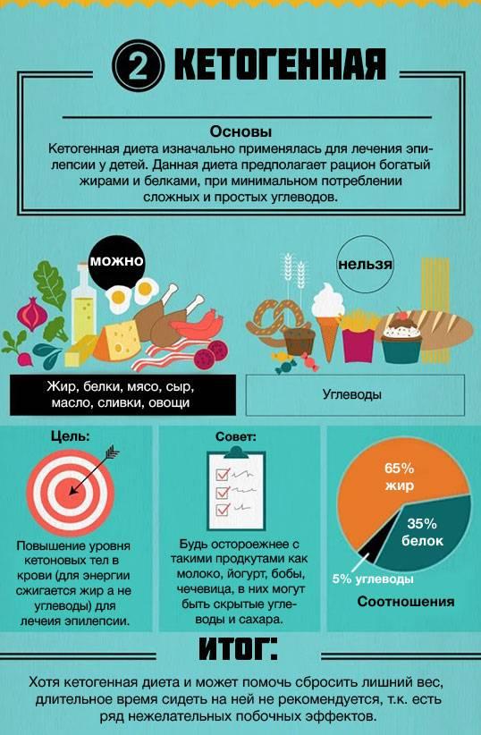 Диета при подагре: как правильно питаться при подагре?