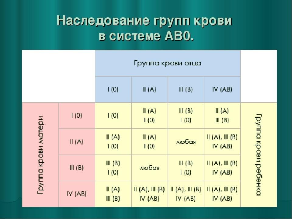 Чья кровь у ребенка матери или отца или как определить группу крови ребенка по родителям и как она передается stomatvrn.ru
