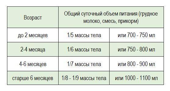 Сколько смеси должен съедать ребенок в 4 месяца