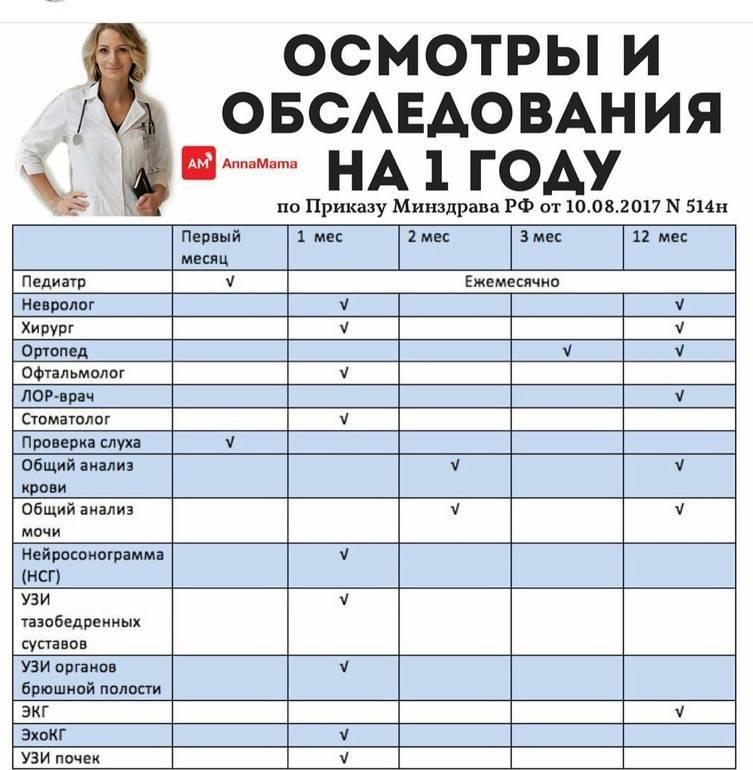 Медицинская карта для детского сада форма 026/у в санкт-петербурге: оформление ребенку мед карты в садик
