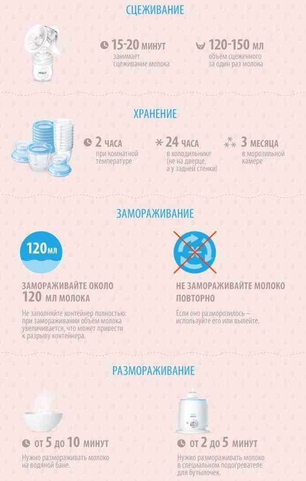 Как прекратить лактацию грудного молока правильно и быстро (комаровский) - секреты здоровья