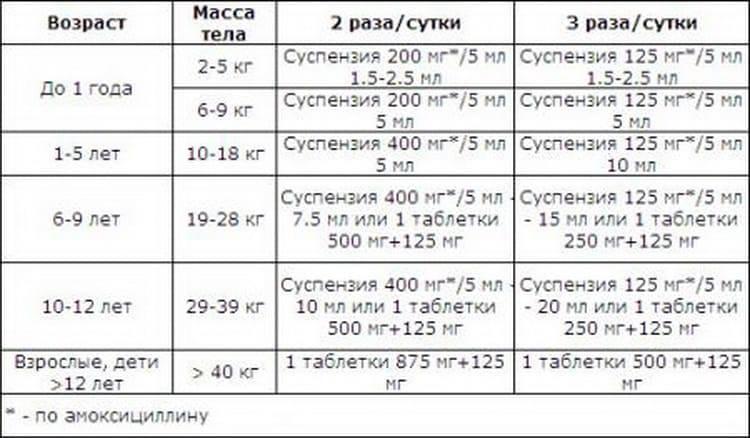 Таблетки и суспензия аугментин: инструкция по применению, цена, отзывы для детей, аналоги  - medside.ru