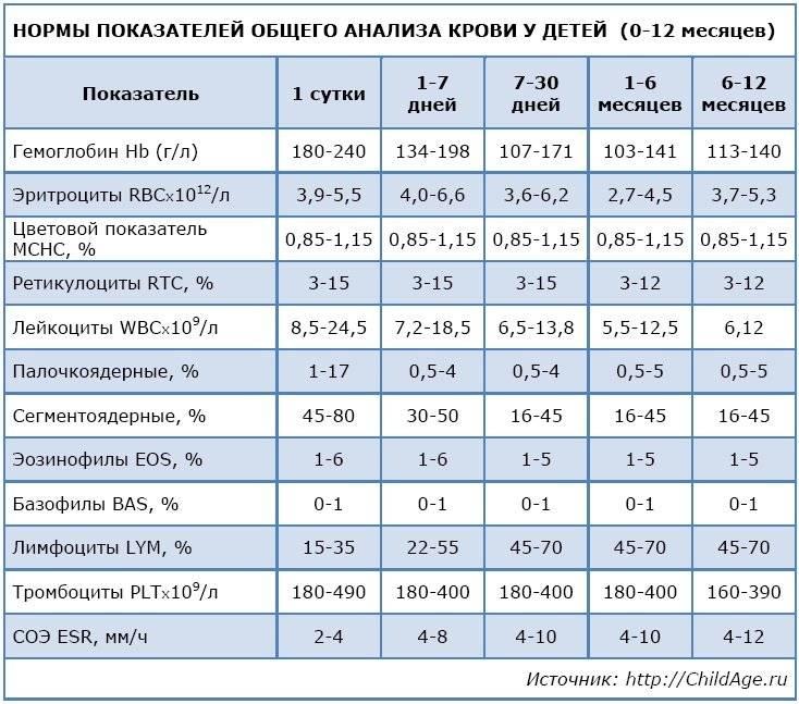Биохимический анализ крови у новорожденного расшифровка норма