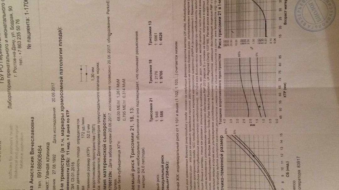 Анализ хгч ( хорионический гонадотропин человека)