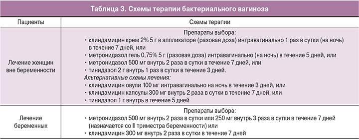 Вульвит у женщин. подробно о лечении вульвита: причины и симптомы.