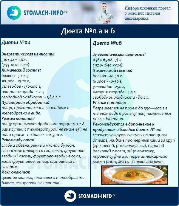Диета после удаления аппендицита у взрослых и детей: меню, показания и противопоказания, разрешенные и запрещенные продукты