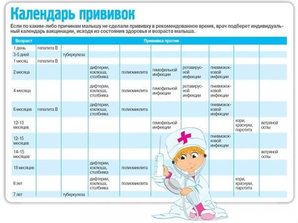 Прививки детям: график и таблица прививок по возрасту