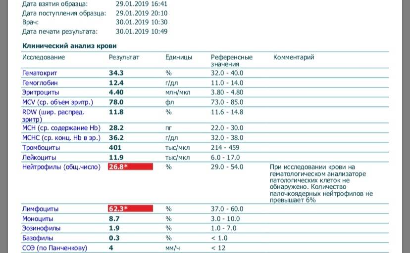 Зачем нужны тесты на воспаление? - форма