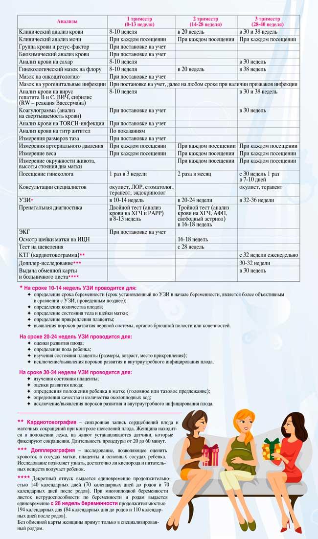 Какие анализы сдают при постановке на учет по беременности: список