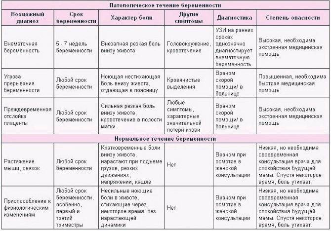 Аменорея — отсутствие менструаций   университетская клиника