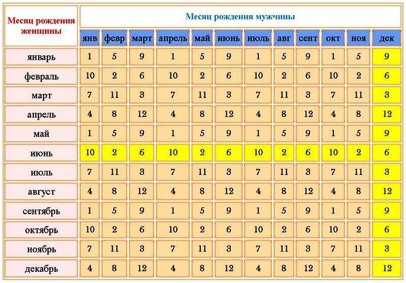 Как узнать пол ребёнка по группе крови родителей: возможно ли определение рождения мальчика или девочки при помощи таблиц и калькуляторов