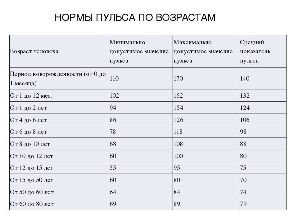 Таблица норм артериального давления у детей разного возраста: какими должны быть показатели? - врач 24/7