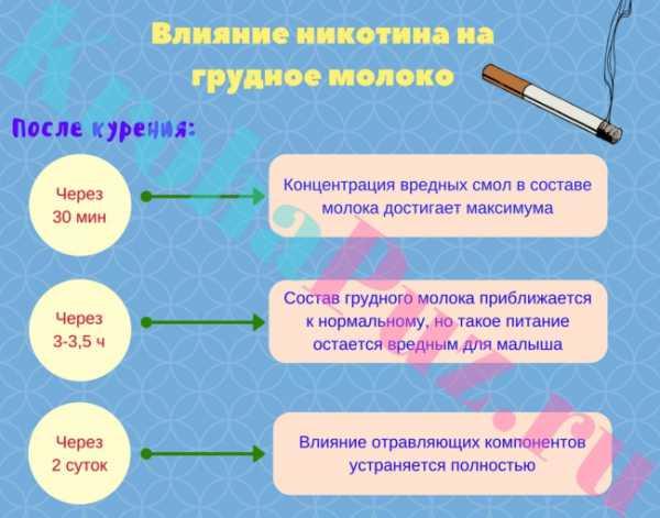 Последствия курения при грудном вскармливании: можно ли курить сигареты или кальян во время кормления, как это повлияет на грудное молоко и на самого ребенка