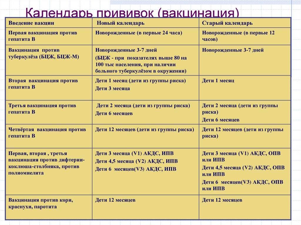 Прививка от полиомиелита: график вакцинации детей в россии, сроки между ревакцинацией