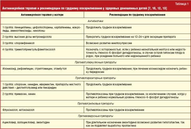 Разрешенные антибиотики при грудном вскармливании (лактации), время приема
