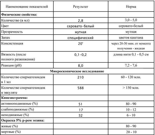 Как улучшить спермограмму - рекомендации врачей