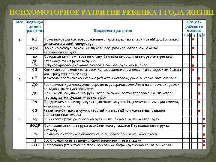 """Нервно-психическое развитие детей 1, 2 и 3 лет - гбуз """"дгп г. новороссийска"""" мз кк"""
