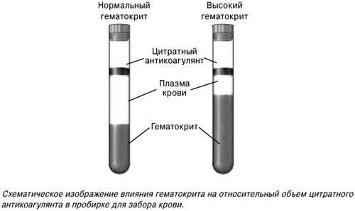 Анализ на гематокрит - что это такое, от чего зависит - медарт