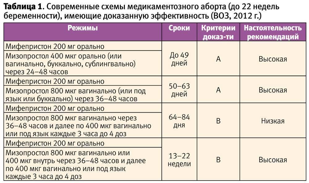 Правильная схема и последствия отмены метипреда во время беременности, показания к прекращению приема