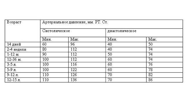 Какое давление должно быть у ребенка - 6,7,8,9,10,11,12,13,14 лет
