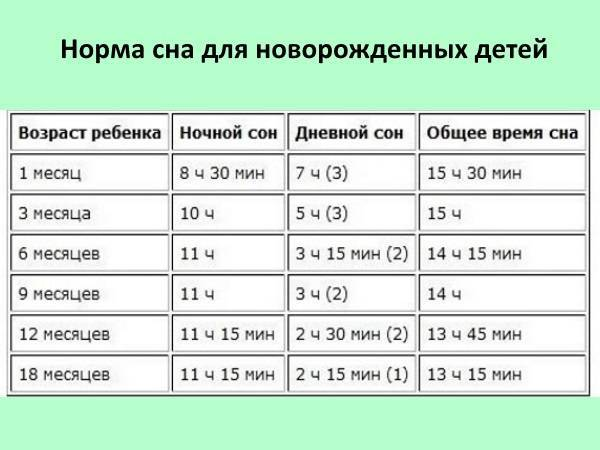 Сколько должен спать ребенок в 5 лет