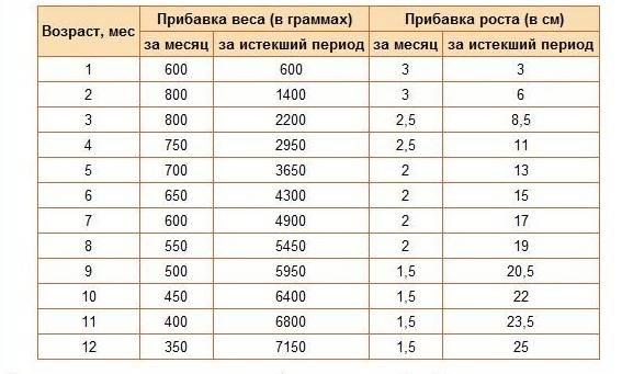 Рост и вес ребенка по месяцам – норма веса и роста детей до года, таблица