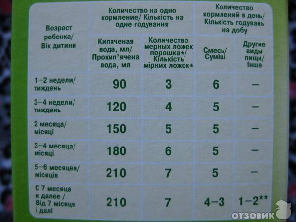 Детские смеси: какие лучше для новорожденного ребенка, мнения врачей | nail-trade.ru