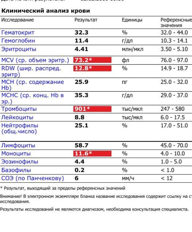 Пониженное количество тромбоцитов