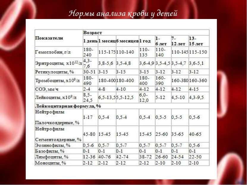 Общий анализ крови – расшифровка показателей оак   клиника лоритом
