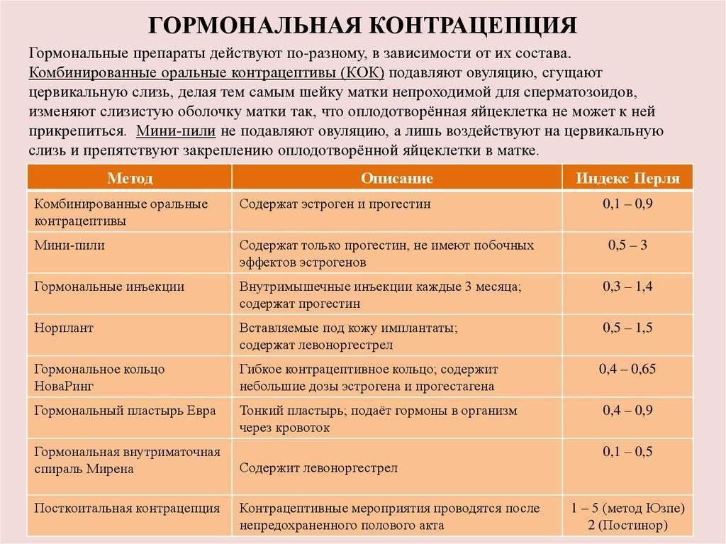 Список оральных контрацептивов: противозачаточные с антиандрогенным эффектом нового поколения