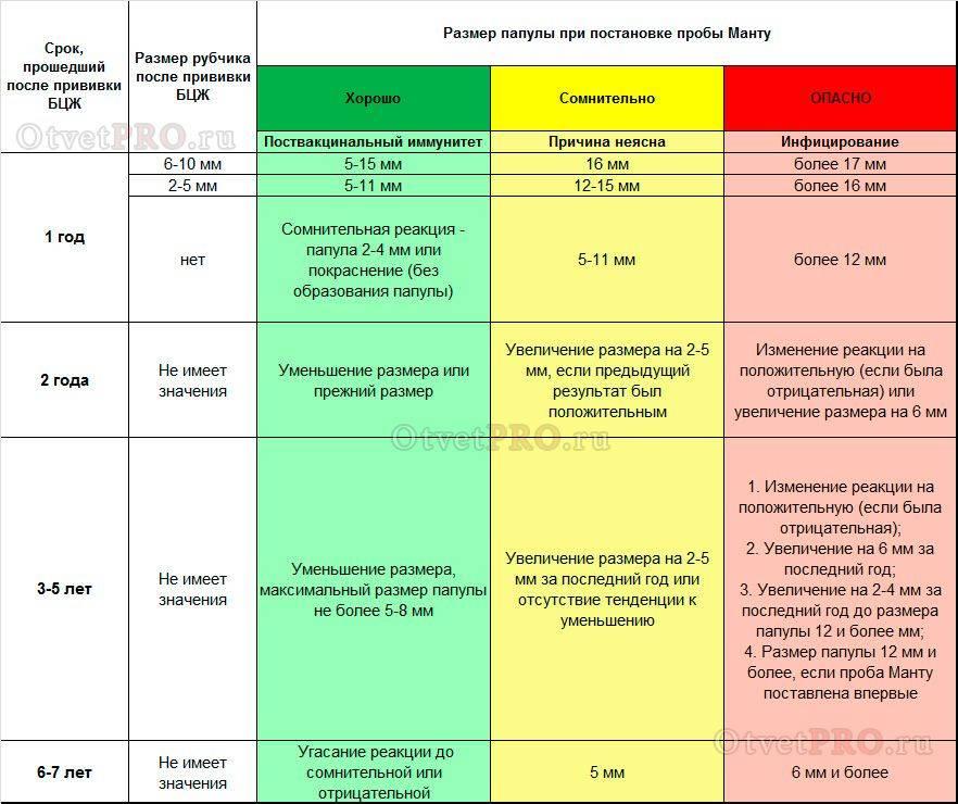 Диагностика туберкулеза: манту или рентген, что безопаснее?