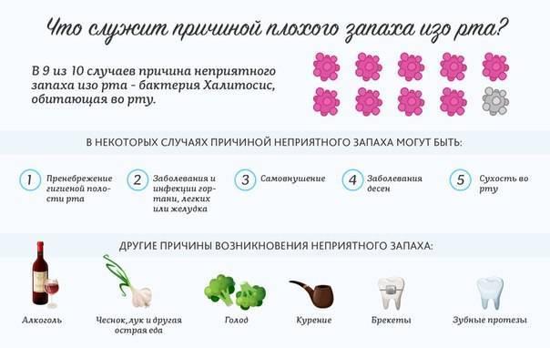 Почему изо рта пахнет ацетоном ? | причины неприятного запаха ацетона изо рта