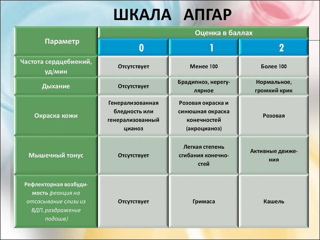 Шкала апгар для новорожденных – что значит оценка ~ def4onki