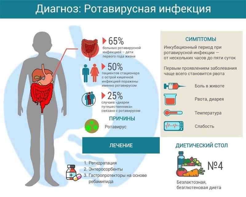 Отличие ротавирусной инфекции от кишечной инфекции.