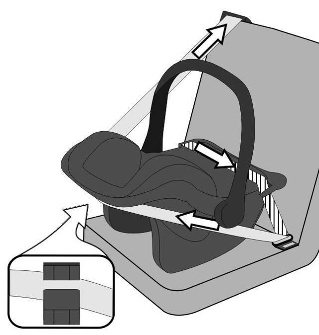Что такое система крепления isofix в автокреслах