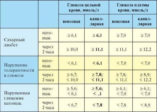 Сахар в крови норма у детей по возрасту. нормальные значения сахара у ребенка в год, 2, 5 и старше 6 лет