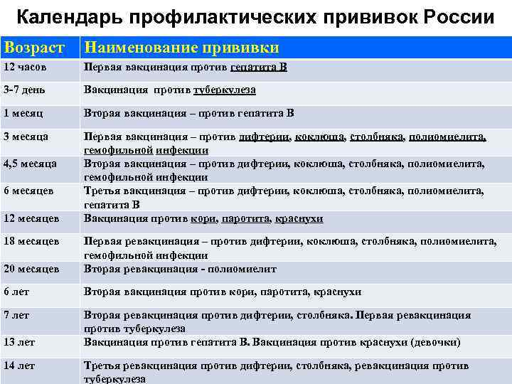 График детских прививок от полиомиелита в России – схемы вакцинации и ревакцинации