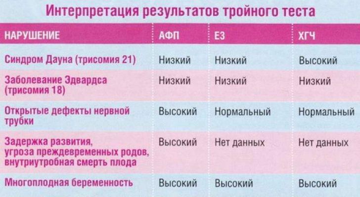 Узи во втором триместре беременности: все об исследовании * клиника диана в санкт-петербурге