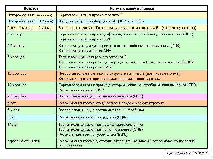 Прививка против гепатита в (б) детям. схема: в роддоме, в 1 месяц, в 6 месяцев. реакция.