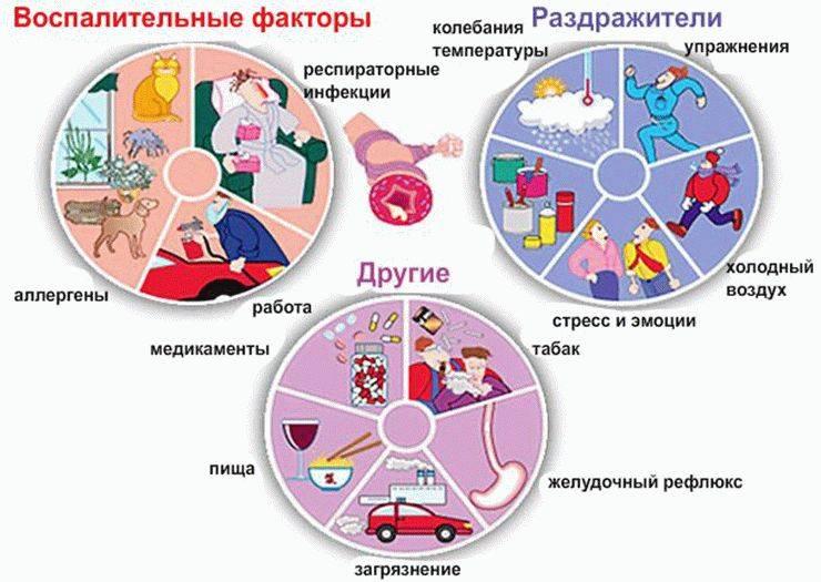 Обструктивный бронхит у детей