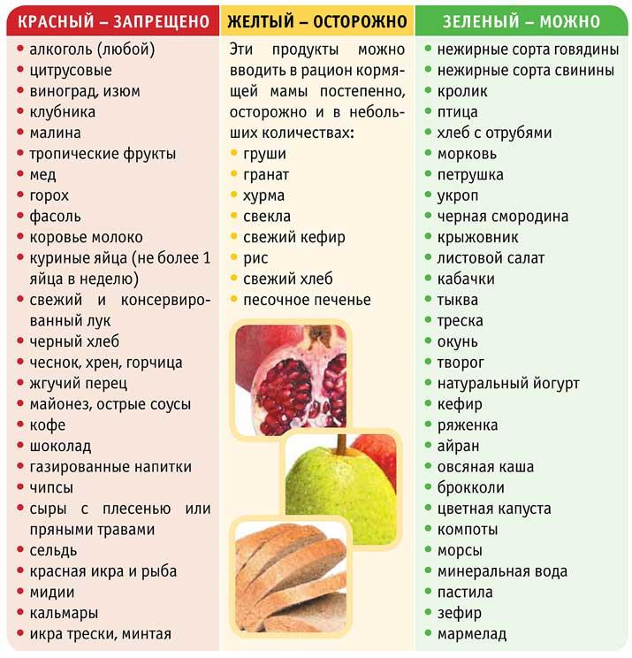 Ананас при гв: можно ли маме употреблять этот фрукт в консервированном или свежем виде при грудном вскармливании, а также польза и вред для малыша