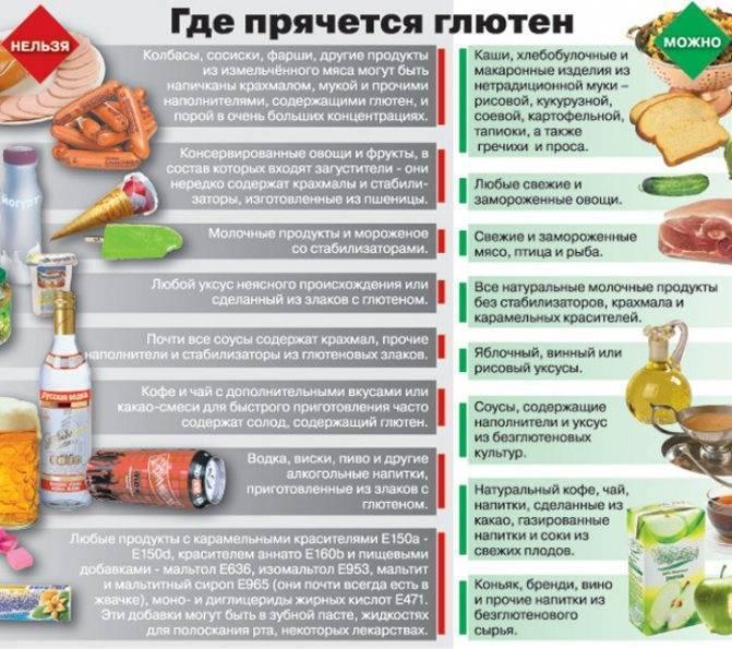 Рекомендации по организации питания при аллергии на глютен от детского аллерголога