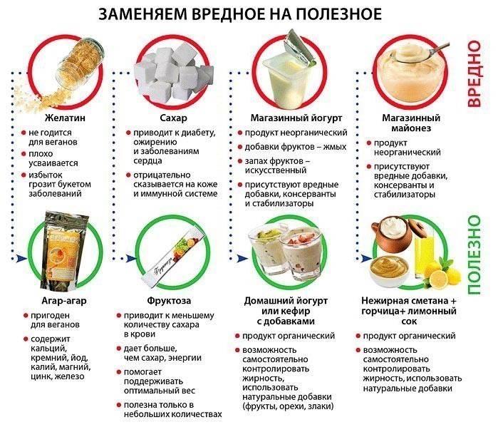 Что произойдет с твоим телом, если ты откажешься от мяса   brodude.ru