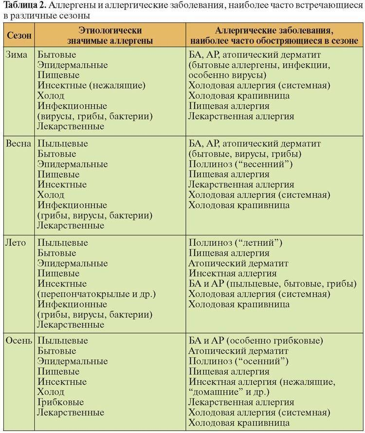 Анализ на аллергию: показания и норма   компетентно о здоровье на ilive