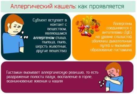 Психогенный кашель: симптомы, лечение у ребёнка и взрослого